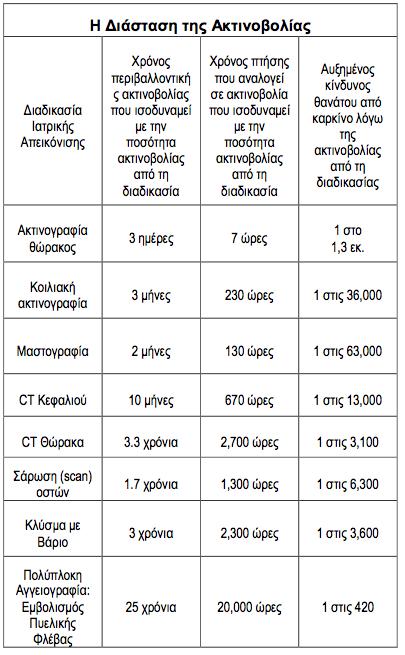 ygeia-aktinobolies